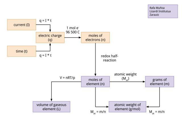 Electrolysis Strategy